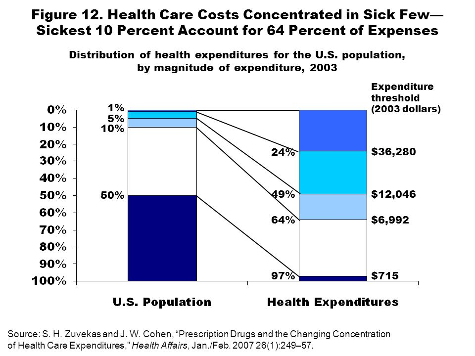 Figure 12. Health Care Costs Concentrated in Sick Few Sickest 10 Percent Account for 64 Percent of Expenses 1% 5% 10% 49% 64% 24% Source: S. H. Zuveka