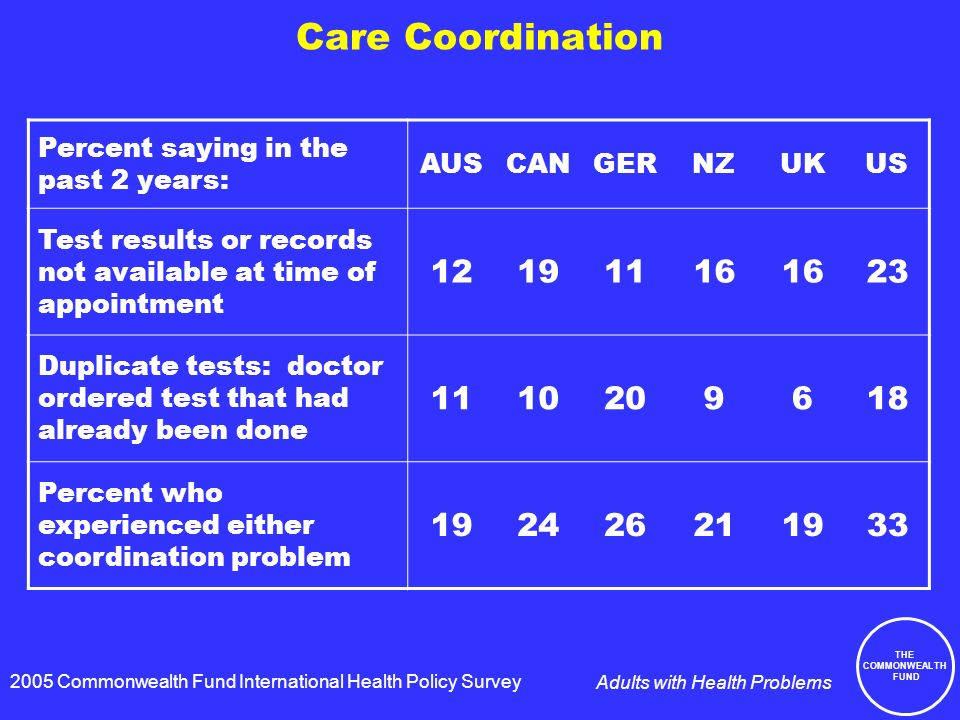 THE COMMONWEALTH FUND Adults with Health Problems Care Coordination Percent saying in the past 2 years: AUSCANGERNZUKUS Test results or records not available at time of appointment Duplicate tests: doctor ordered test that had already been done Percent who experienced either coordination problem Commonwealth Fund International Health Policy Survey