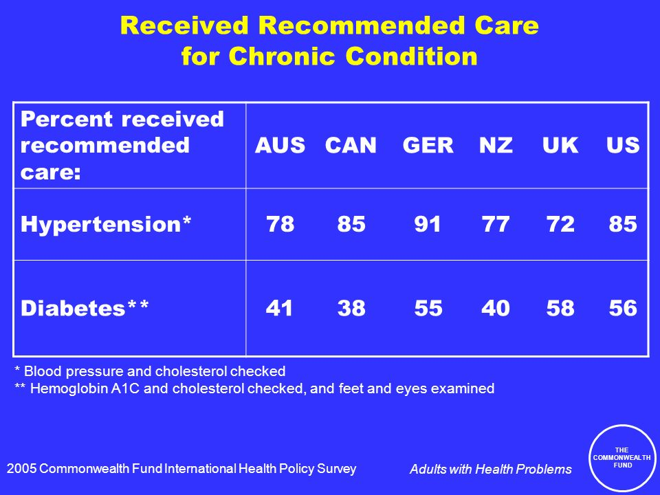 THE COMMONWEALTH FUND Adults with Health Problems Received Recommended Care for Chronic Condition Percent received recommended care: AUSCANGERNZUKUS Hypertension* Diabetes** * Blood pressure and cholesterol checked ** Hemoglobin A1C and cholesterol checked, and feet and eyes examined 2005 Commonwealth Fund International Health Policy Survey