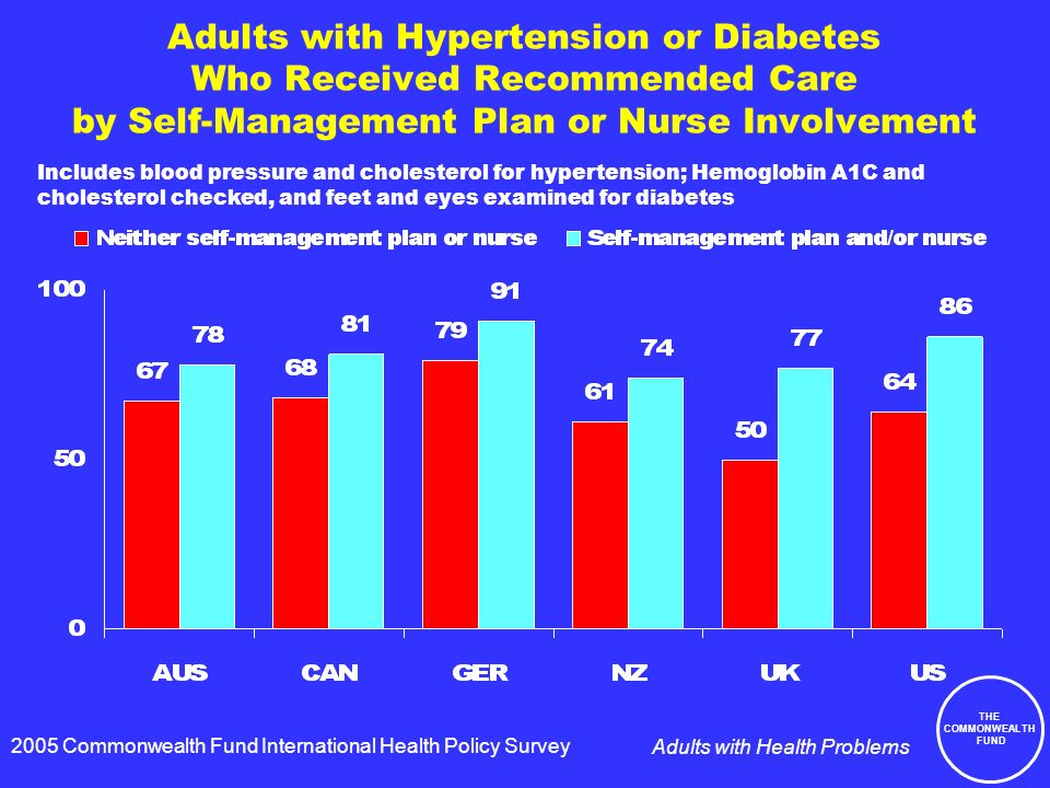 THE COMMONWEALTH FUND Adults with Health Problems Adults with Hypertension or Diabetes Who Received Recommended Care by Self-Management Plan or Nurse Involvement 2005 Commonwealth Fund International Health Policy Survey Includes blood pressure and cholesterol for hypertension; Hemoglobin A1C and cholesterol checked, and feet and eyes examined for diabetes