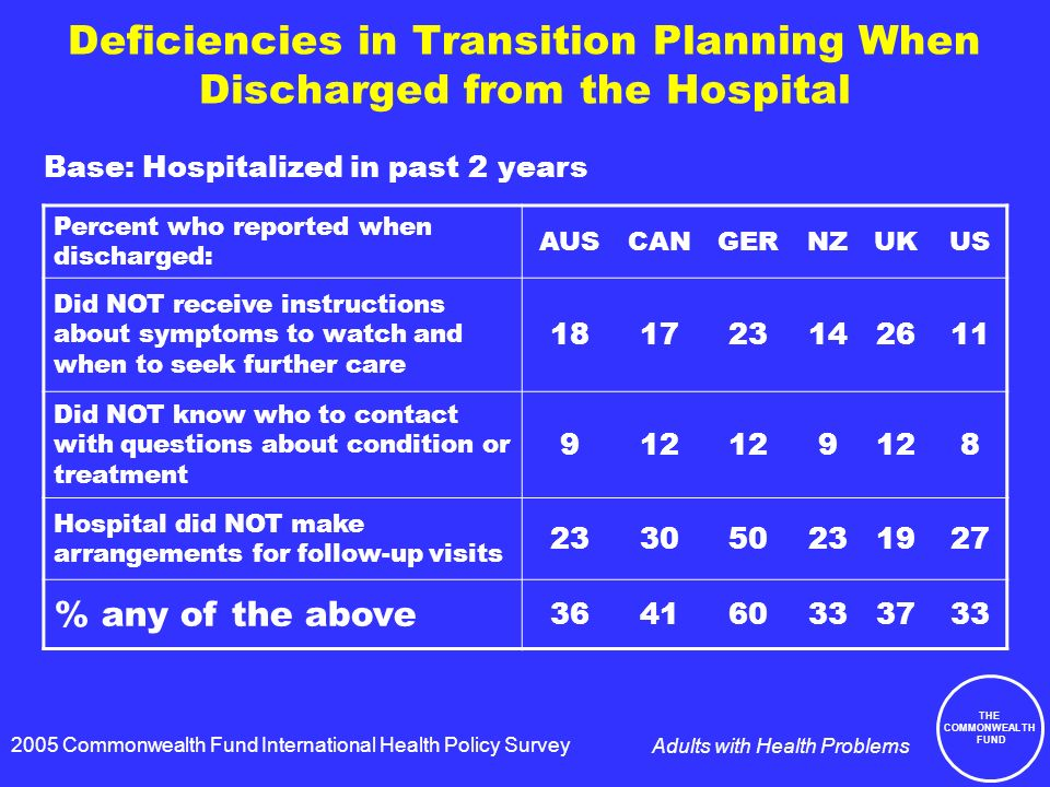 THE COMMONWEALTH FUND Adults with Health Problems Deficiencies in Transition Planning When Discharged from the Hospital Percent who reported when discharged: AUSCANGERNZUKUS Did NOT receive instructions about symptoms to watch and when to seek further care Did NOT know who to contact with questions about condition or treatment Hospital did NOT make arrangements for follow-up visits % any of the above Base: Hospitalized in past 2 years 2005 Commonwealth Fund International Health Policy Survey