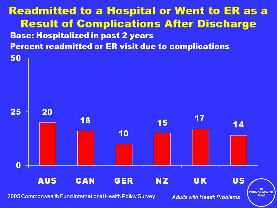 THE COMMONWEALTH FUND Adults with Health Problems Readmitted to a Hospital or Went to ER as a Result of Complications After Discharge Base: Hospitalized in past 2 years Percent readmitted or ER visit due to complications 2005 Commonwealth Fund International Health Policy Survey
