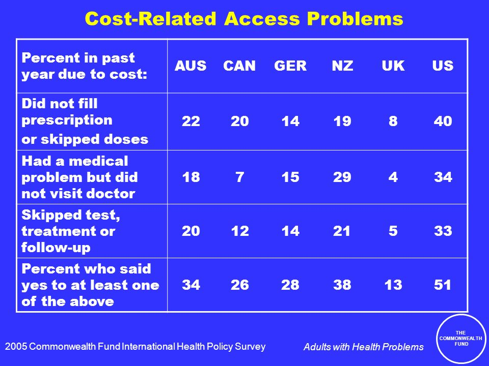THE COMMONWEALTH FUND Adults with Health Problems Cost-Related Access Problems Percent in past year due to cost: AUSCANGERNZUKUS Did not fill prescription or skipped doses Had a medical problem but did not visit doctor Skipped test, treatment or follow-up Percent who said yes to at least one of the above Commonwealth Fund International Health Policy Survey