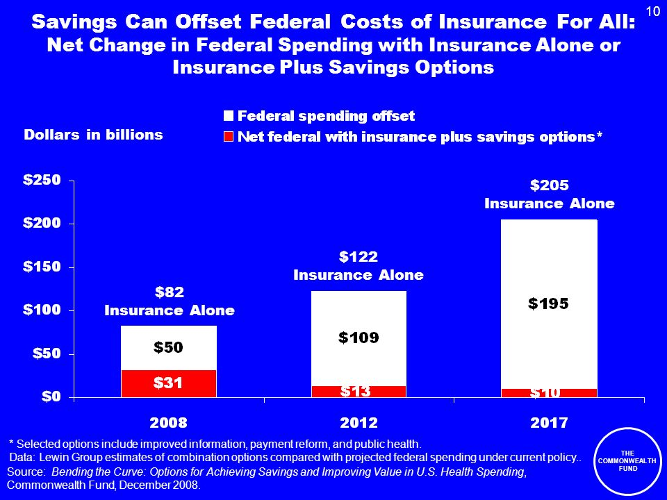 THE COMMONWEALTH FUND 10 Savings Can Offset Federal Costs of Insurance For All: Net Change in Federal Spending with Insurance Alone or Insurance Plus Savings Options Dollars in billions * Selected options include improved information, payment reform, and public health.