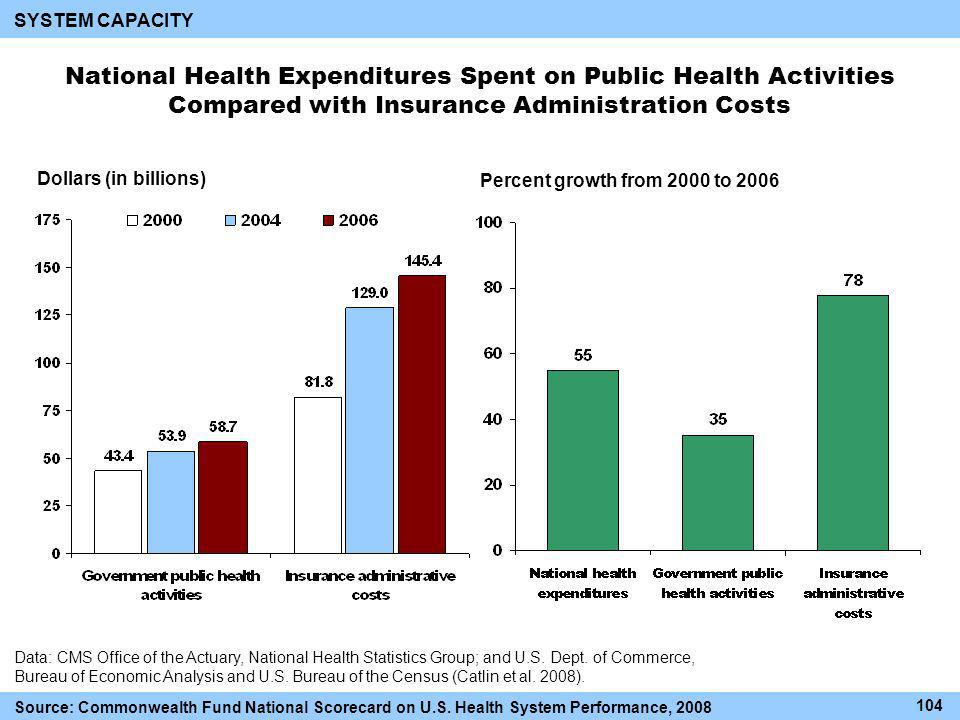 National Health Expenditures Spent on Public Health Activities Compared with Insurance Administration Costs Data: CMS Office of the Actuary, National Health Statistics Group; and U.S.