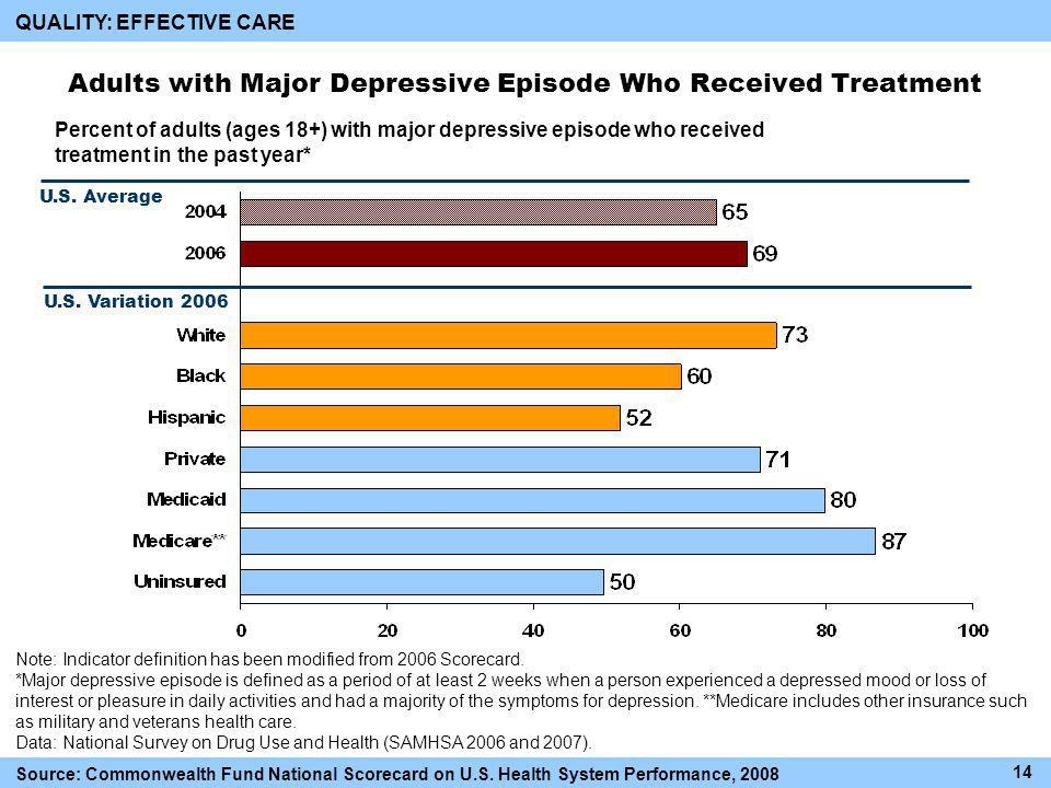 QUALITY: EFFECTIVE CARE Adults with Major Depressive Episode Who Received Treatment U.S.