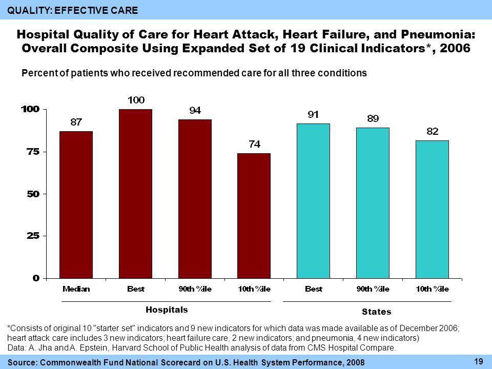 Percent of patients who received recommended care for all three conditions Hospital Quality of Care for Heart Attack, Heart Failure, and Pneumonia: Overall Composite Using Expanded Set of 19 Clinical Indicators*, 2006 *Consists of original 10 starter set indicators and 9 new indicators for which data was made available as of December 2006; heart attack care includes 3 new indicators; heart failure care, 2 new indicators; and pneumonia, 4 new indicators) Data: A.