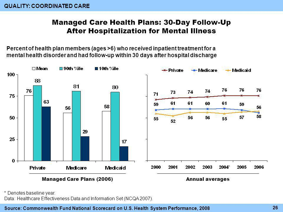 Managed Care Health Plans: 30-Day Follow-Up After Hospitalization for Mental Illness Percent of health plan members (ages >6) who received inpatient treatment for a mental health disorder and had follow-up within 30 days after hospital discharge Annual averagesManaged Care Plans (2006) * Denotes baseline year.