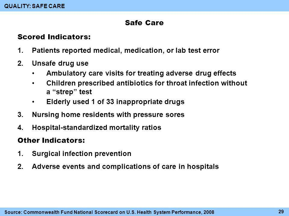 Safe Care Scored Indicators: 1.Patients reported medical, medication, or lab test error 2.Unsafe drug use Ambulatory care visits for treating adverse drug effects Children prescribed antibiotics for throat infection without a strep test Elderly used 1 of 33 inappropriate drugs 3.Nursing home residents with pressure sores 4.Hospital-standardized mortality ratios Other Indicators: 1.Surgical infection prevention 2.Adverse events and complications of care in hospitals QUALITY: SAFE CARE Source: Commonwealth Fund National Scorecard on U.S.