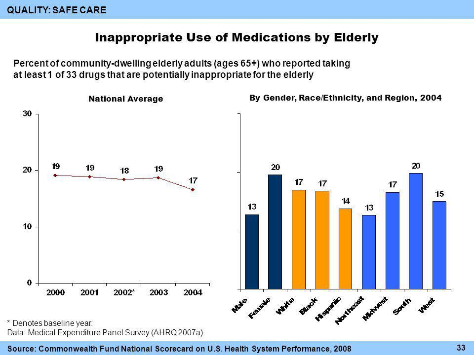 Inappropriate Use of Medications by Elderly Percent of community-dwelling elderly adults (ages 65+) who reported taking at least 1 of 33 drugs that are potentially inappropriate for the elderly * Denotes baseline year.