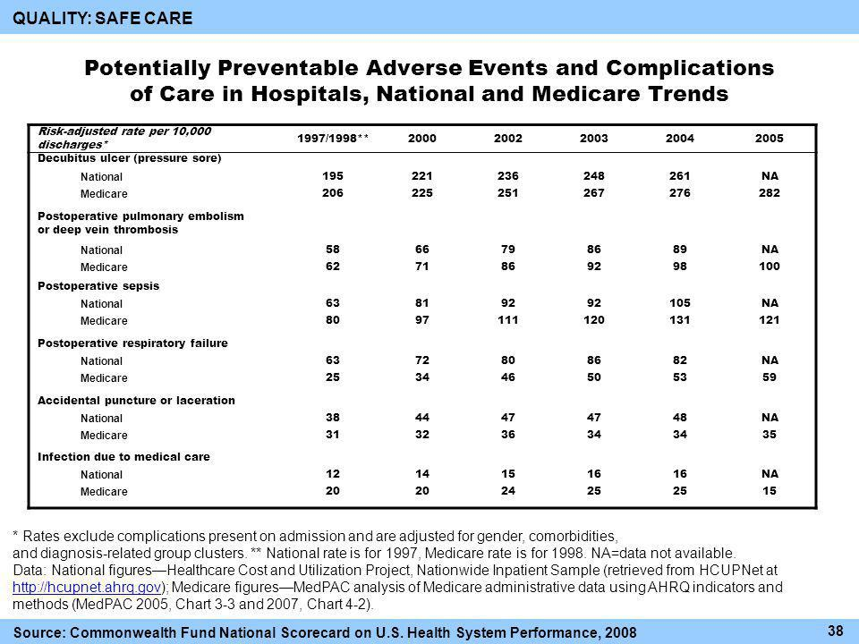 Potentially Preventable Adverse Events and Complications of Care in Hospitals, National and Medicare Trends Risk-adjusted rate per 10,000 discharges* 1997/1998**20002002200320042005 Decubitus ulcer (pressure sore) National 195221236248261NA Medicare 206225251267276282 Postoperative pulmonary embolism or deep vein thrombosis National 5866798689NA Medicare 6271869298100 Postoperative sepsis National 638192 105NA Medicare 8097111120131121 Postoperative respiratory failure National 6372808682NA Medicare 253446505359 Accidental puncture or laceration National 384447 48NA Medicare 31323634 35 Infection due to medical care National 12141516 NA Medicare 20 2425 15 * Rates exclude complications present on admission and are adjusted for gender, comorbidities, and diagnosis-related group clusters.