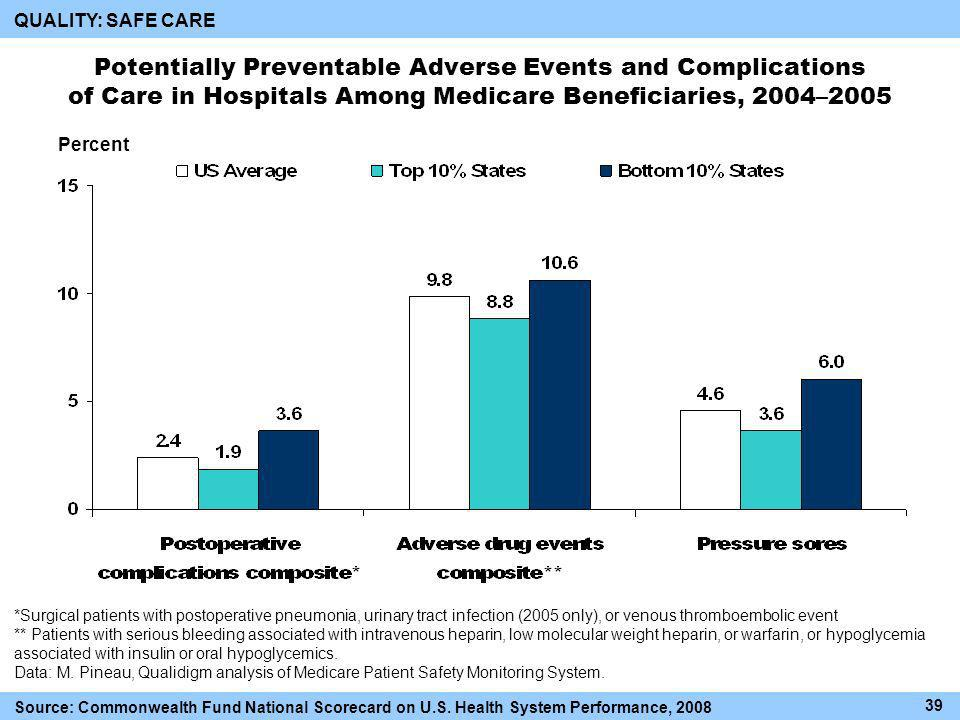 Potentially Preventable Adverse Events and Complications of Care in Hospitals Among Medicare Beneficiaries, 2004–2005 Percent 39 Source: Commonwealth Fund National Scorecard on U.S.