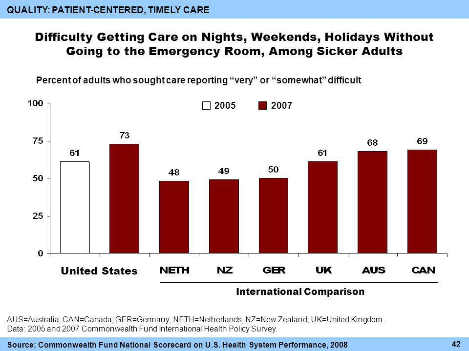 Difficulty Getting Care on Nights, Weekends, Holidays Without Going to the Emergency Room, Among Sicker Adults International Comparison QUALITY: PATIENT-CENTERED, TIMELY CARE Percent of adults who sought care reporting very or somewhat difficult AUS=Australia; CAN=Canada; GER=Germany; NETH=Netherlands; NZ=New Zealand; UK=United Kingdom.
