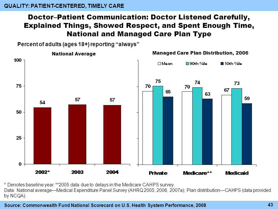 Doctor–Patient Communication: Doctor Listened Carefully, Explained Things, Showed Respect, and Spent Enough Time, National and Managed Care Plan Type 43 Percent of adults (ages 18+) reporting always Managed Care Plan Distribution, 2006 * Denotes baseline year.