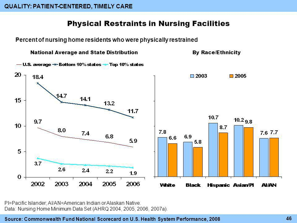 Physical Restraints in Nursing Facilities PI=Pacific Islander; AI/AN=American Indian or Alaskan Native.