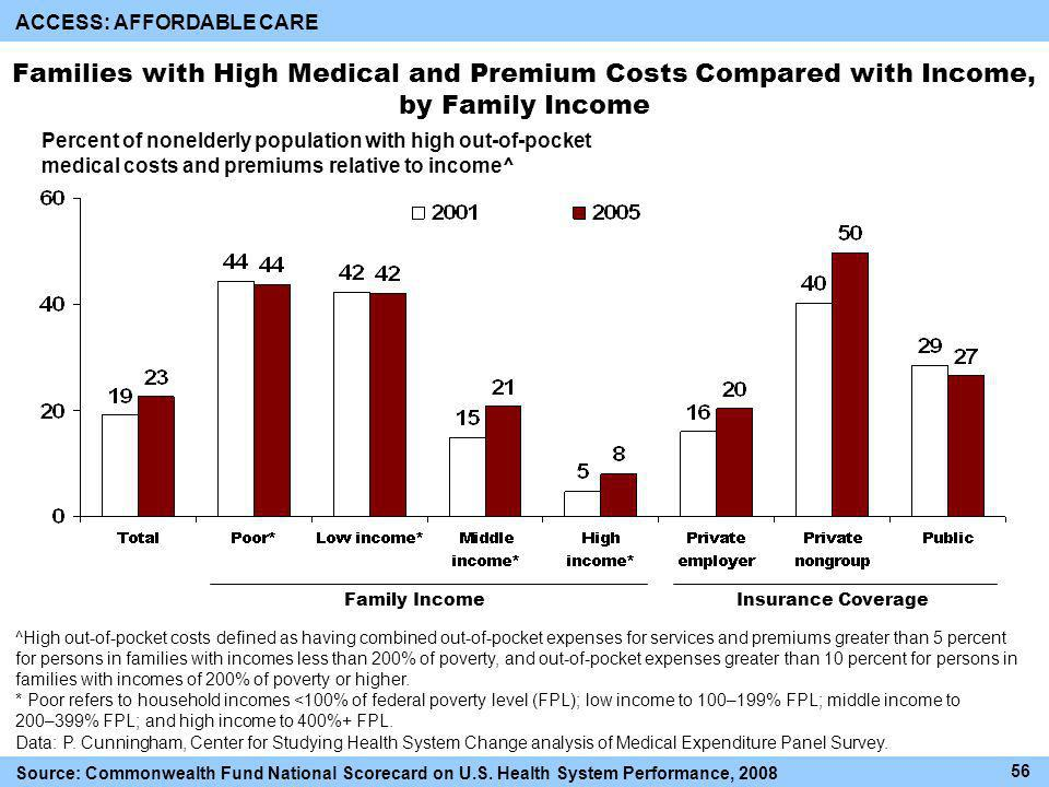 Families with High Medical and Premium Costs Compared with Income, by Family Income Percent of nonelderly population with high out-of-pocket medical costs and premiums relative to income^ ^High out-of-pocket costs defined as having combined out-of-pocket expenses for services and premiums greater than 5 percent for persons in families with incomes less than 200% of poverty, and out-of-pocket expenses greater than 10 percent for persons in families with incomes of 200% of poverty or higher.