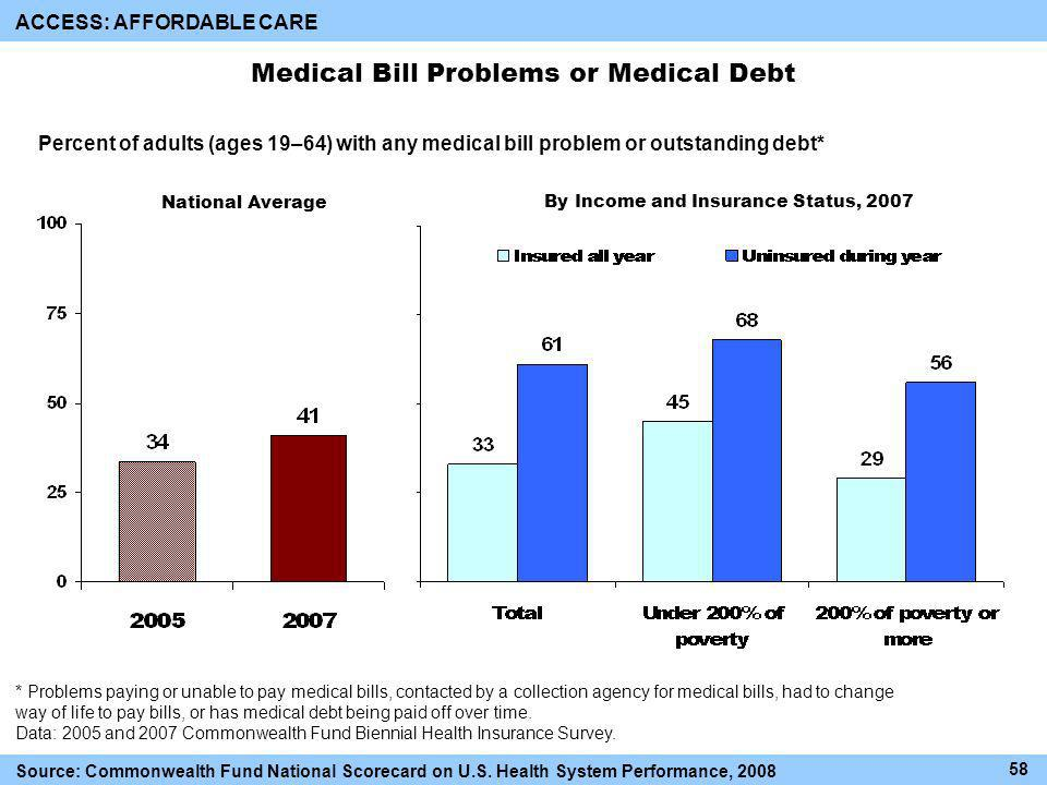 Medical Bill Problems or Medical Debt By Income and Insurance Status, 2007 National Average Percent of adults (ages 19–64) with any medical bill problem or outstanding debt* ACCESS: AFFORDABLE CARE * Problems paying or unable to pay medical bills, contacted by a collection agency for medical bills, had to change way of life to pay bills, or has medical debt being paid off over time.