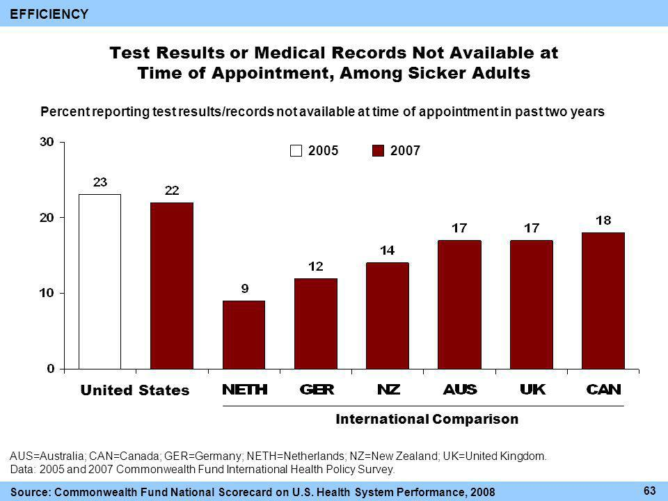 Test Results or Medical Records Not Available at Time of Appointment, Among Sicker Adults International Comparison AUS=Australia; CAN=Canada; GER=Germany; NETH=Netherlands; NZ=New Zealand; UK=United Kingdom.