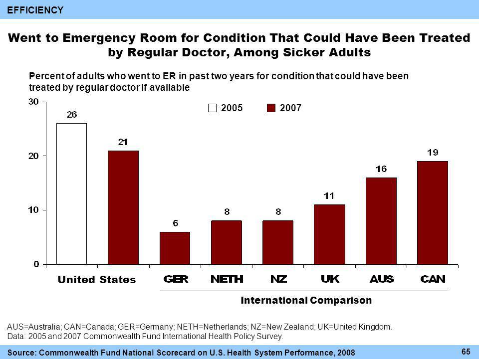 Went to Emergency Room for Condition That Could Have Been Treated by Regular Doctor, Among Sicker Adults International Comparison AUS=Australia; CAN=Canada; GER=Germany; NETH=Netherlands; NZ=New Zealand; UK=United Kingdom.