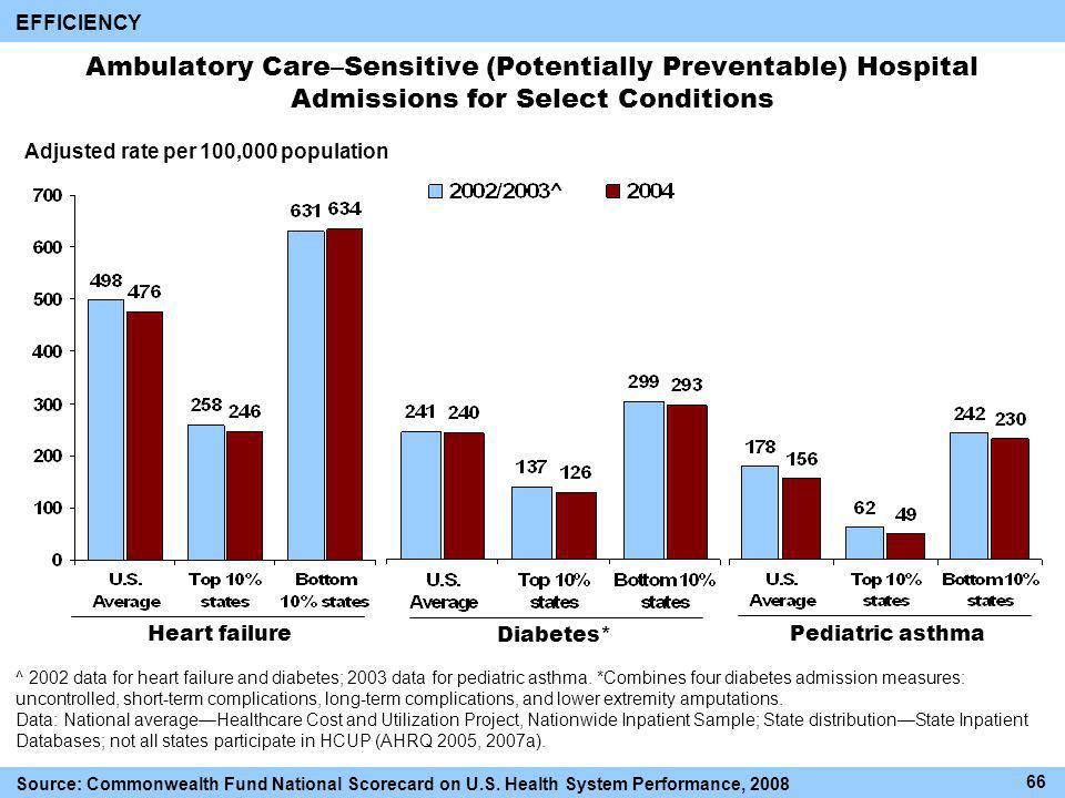 Ambulatory Care–Sensitive (Potentially Preventable) Hospital Admissions for Select Conditions EFFICIENCY Adjusted rate per 100,000 population Diabetes* Heart failurePediatric asthma ^ 2002 data for heart failure and diabetes; 2003 data for pediatric asthma.