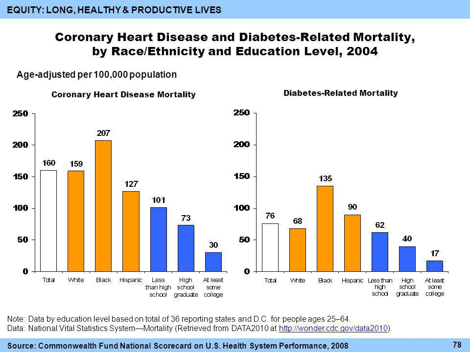 Coronary Heart Disease and Diabetes-Related Mortality, by Race/Ethnicity and Education Level, 2004 Source: Commonwealth Fund National Scorecard on U.S.