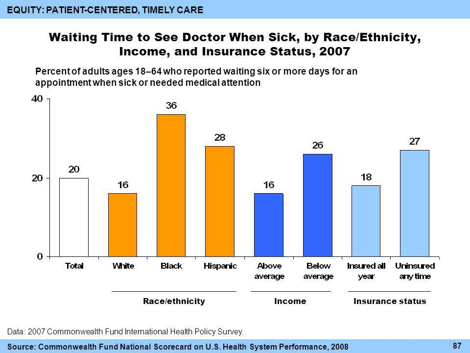 Waiting Time to See Doctor When Sick, by Race/Ethnicity, Income, and Insurance Status, 2007 Race/ethnicityIncomeInsurance status Data: 2007 Commonwealth Fund International Health Policy Survey.