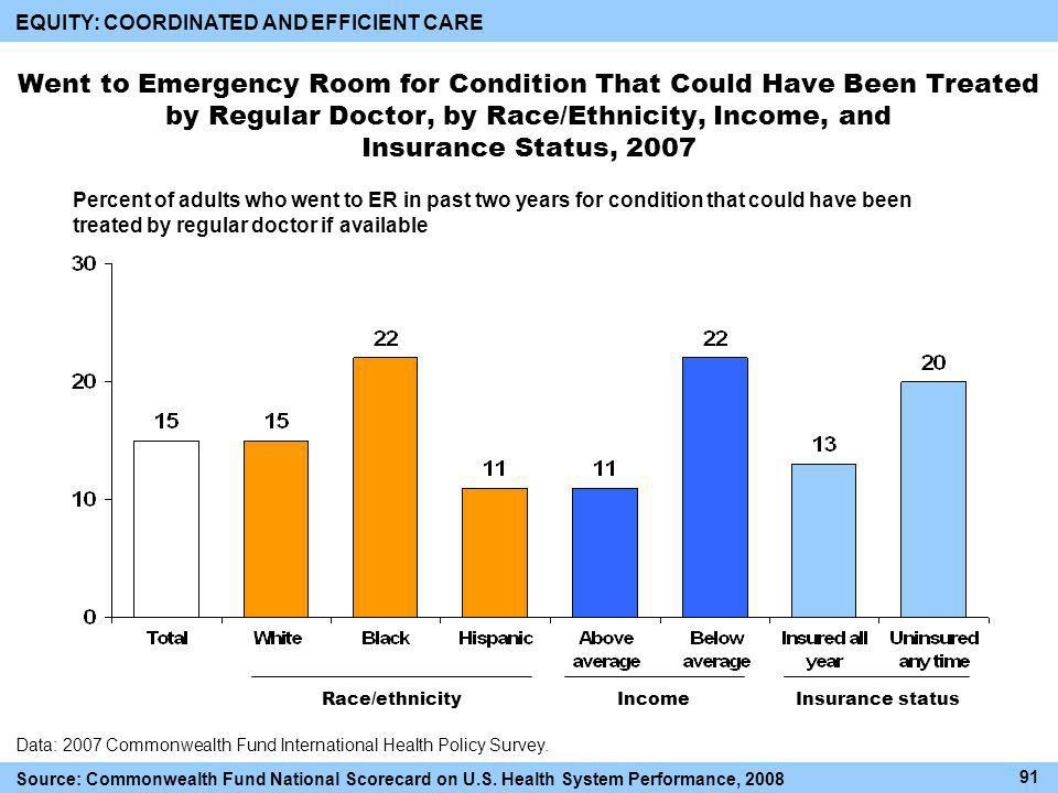 Went to Emergency Room for Condition That Could Have Been Treated by Regular Doctor, by Race/Ethnicity, Income, and Insurance Status, 2007 Race/ethnicityIncomeInsurance status Data: 2007 Commonwealth Fund International Health Policy Survey.