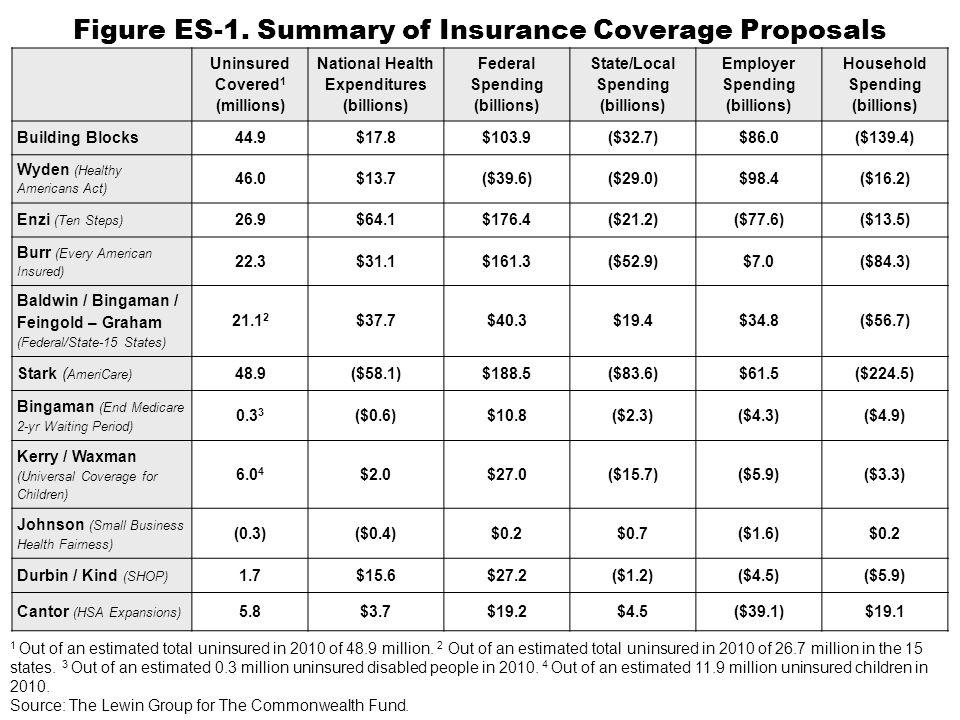 Figure ES-1. Summary of Insurance Coverage Proposals Uninsured Covered 1 (millions) National Health Expenditures (billions) Federal Spending (billions