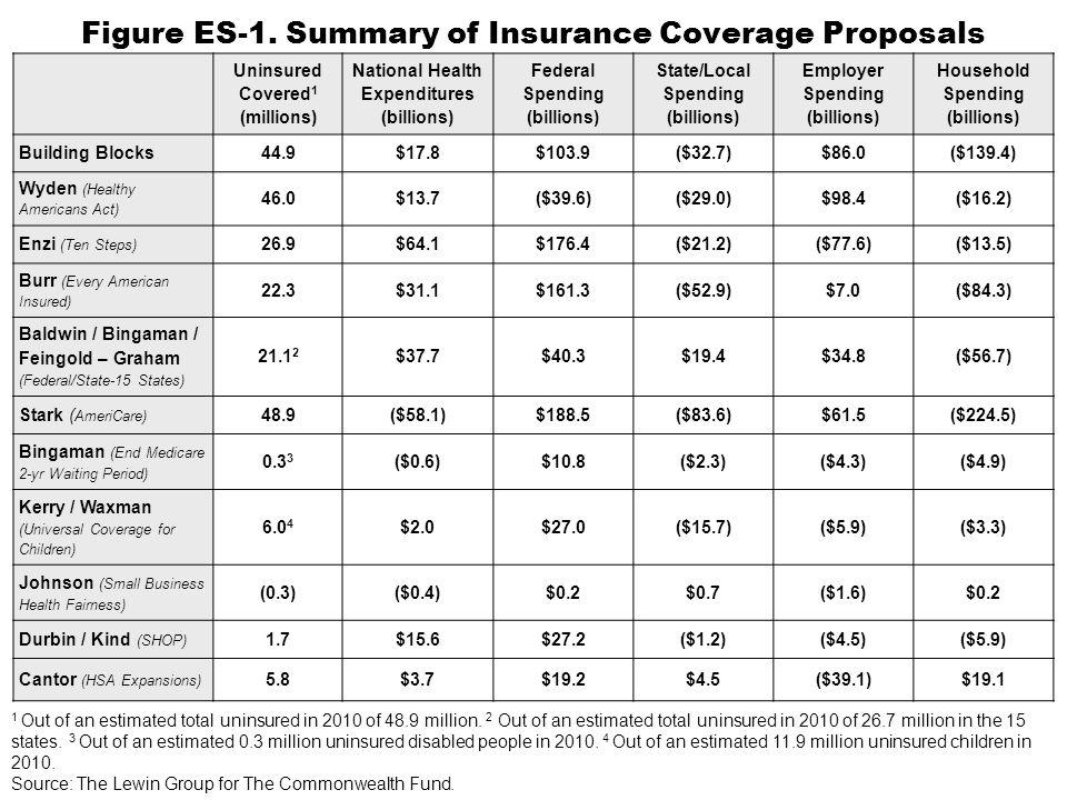 Kerry / Waxman (Universal Coverage for Children) Bingaman (End Medicare Waiting Period) Figure 28.