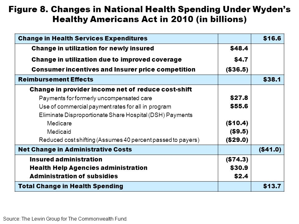 Figure 8. Changes in National Health Spending Under Wydens Healthy Americans Act in 2010 (in billions) Source: The Lewin Group for The Commonwealth Fu