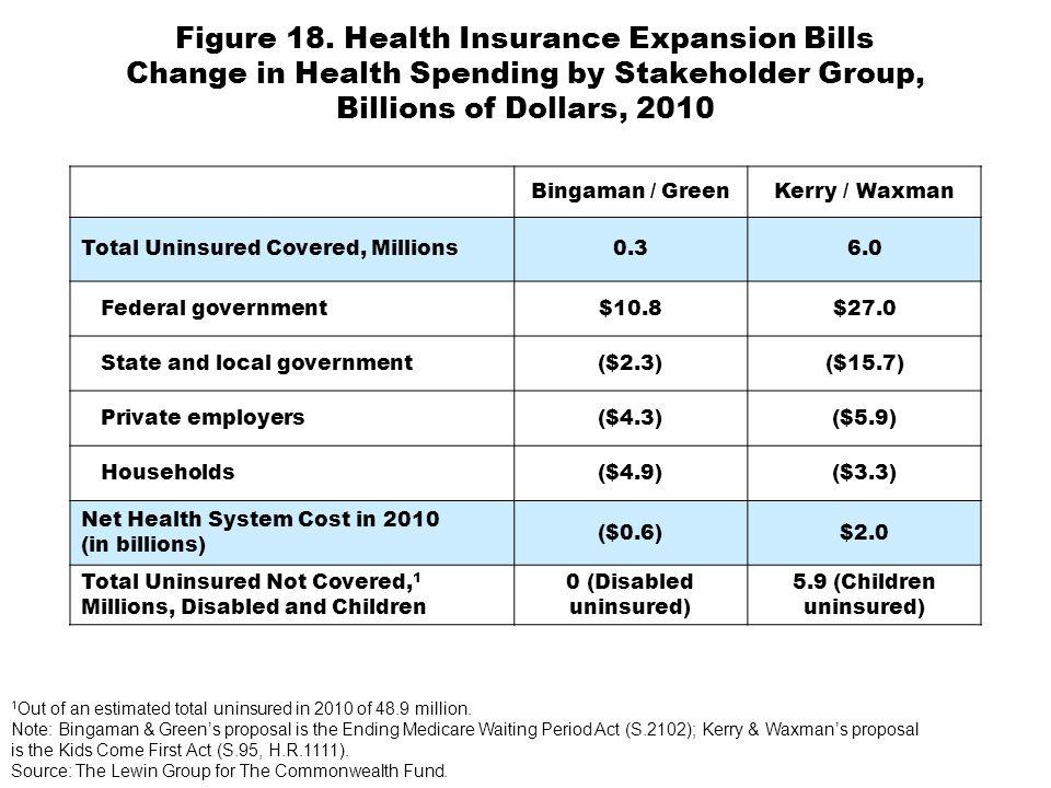 Figure 18. Health Insurance Expansion Bills Change in Health Spending by Stakeholder Group, Billions of Dollars, 2010 Bingaman / GreenKerry / Waxman T