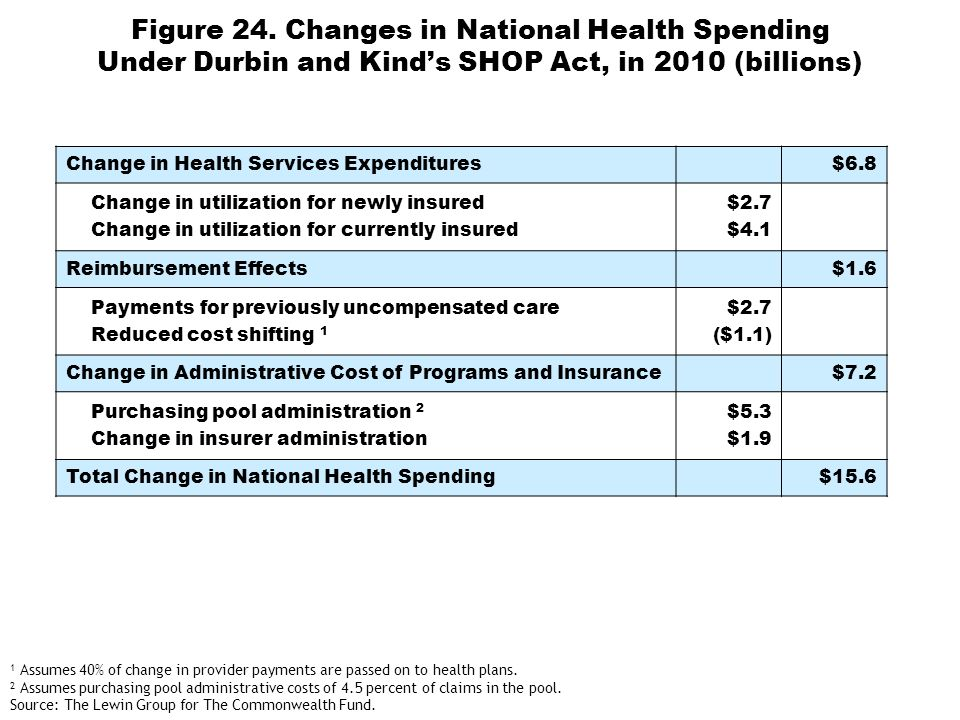 Figure 24. Changes in National Health Spending Under Durbin and Kinds SHOP Act, in 2010 (billions) Change in Health Services Expenditures$6.8 Change i