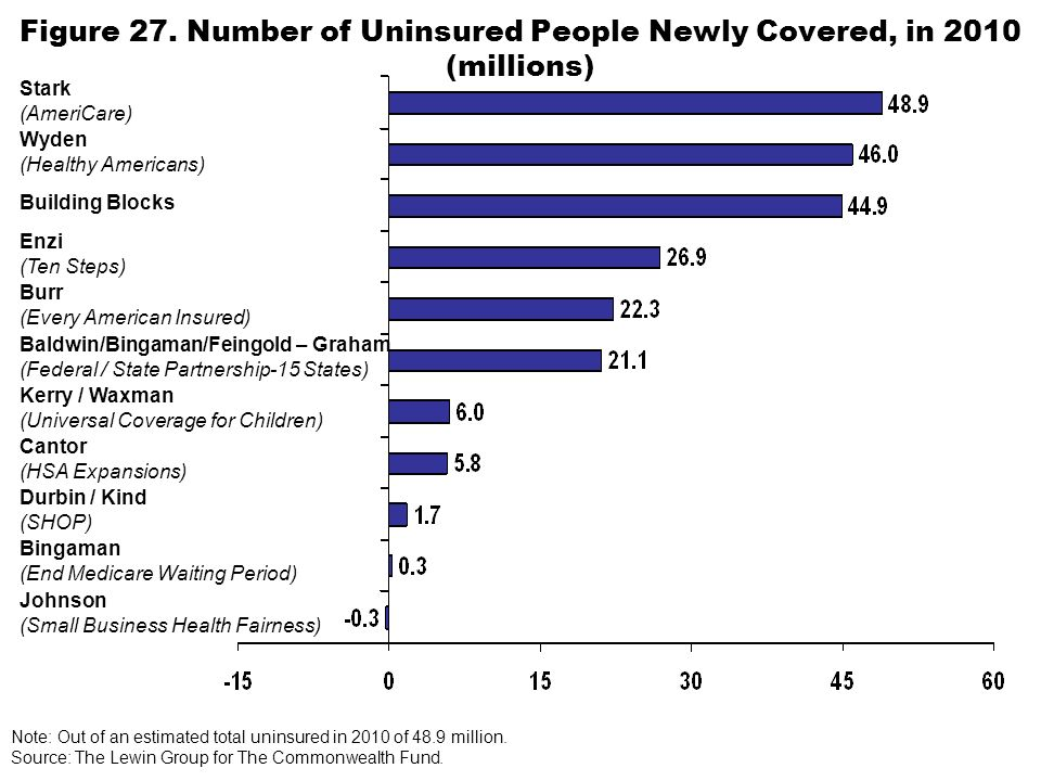 Cantor (HSA Expansions) Enzi (Ten Steps) Stark (AmeriCare) Figure 27. Number of Uninsured People Newly Covered, in 2010 (millions) Bingaman (End Medic