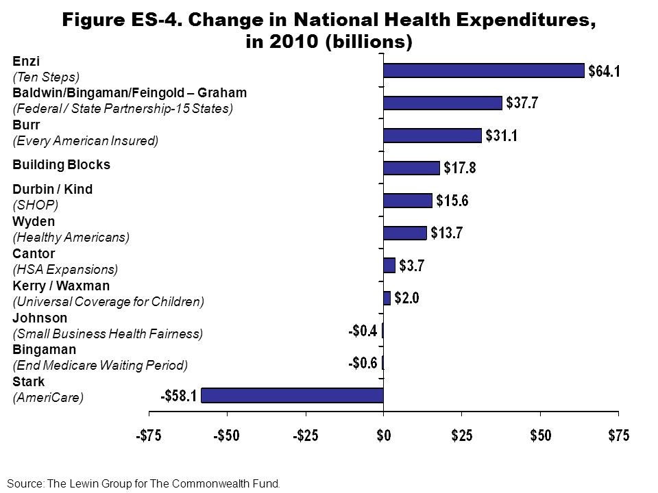 Figure ES-4. Change in National Health Expenditures, in 2010 (billions) Stark (AmeriCare) Bingaman (End Medicare Waiting Period) Johnson (Small Busine
