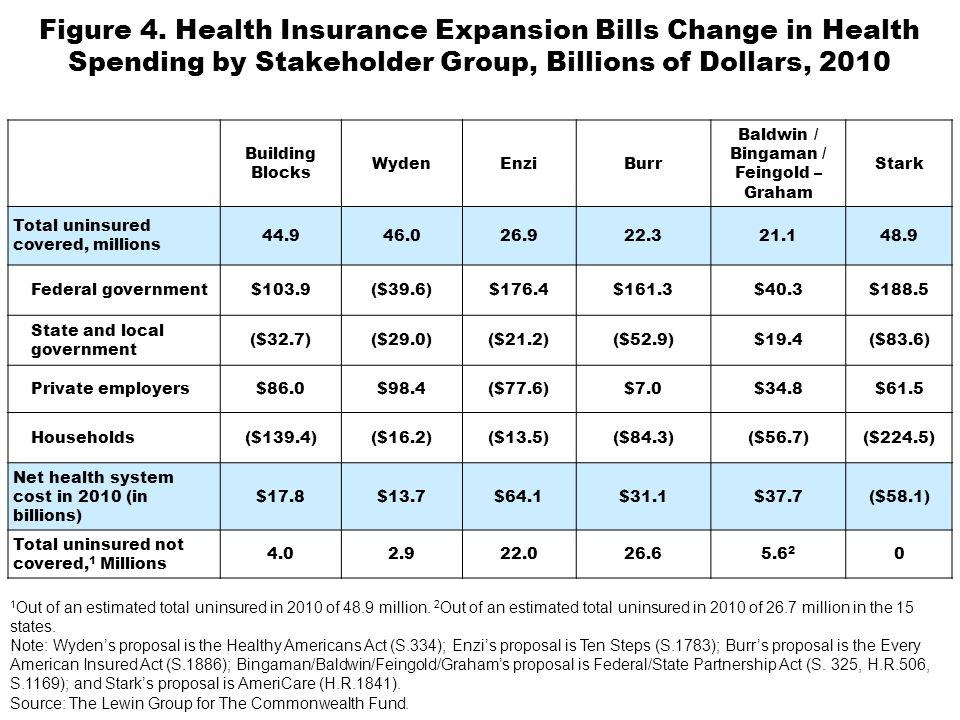 1 Out of an estimated total uninsured in 2010 of 48.9 million.