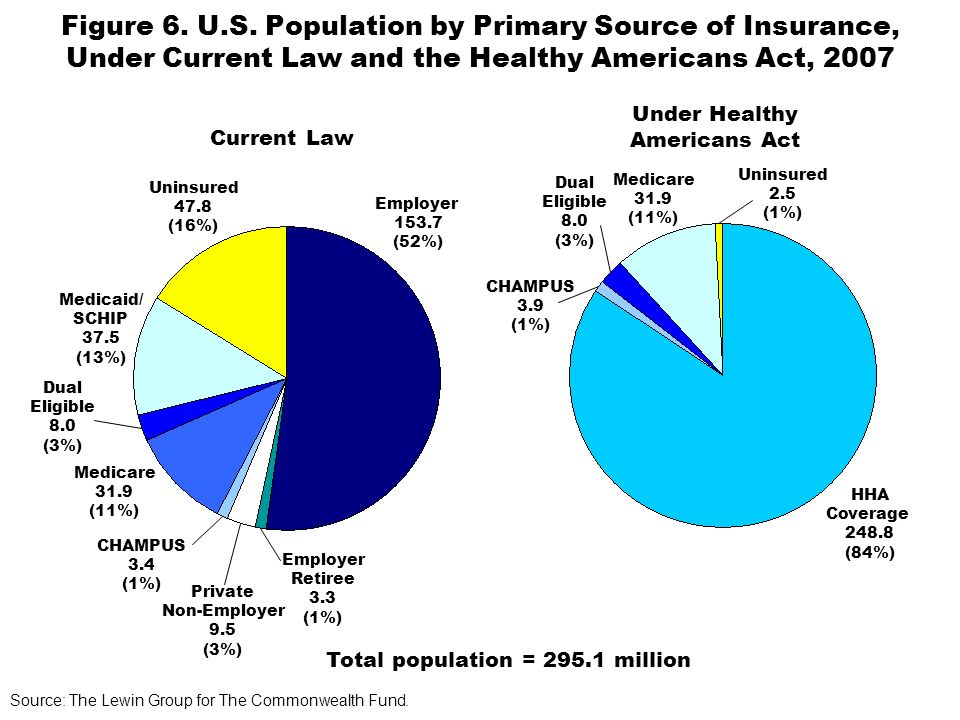 Figure 6. U.S. Population by Primary Source of Insurance, Under Current Law and the Healthy Americans Act, 2007 Current Law Under Healthy Americans Ac