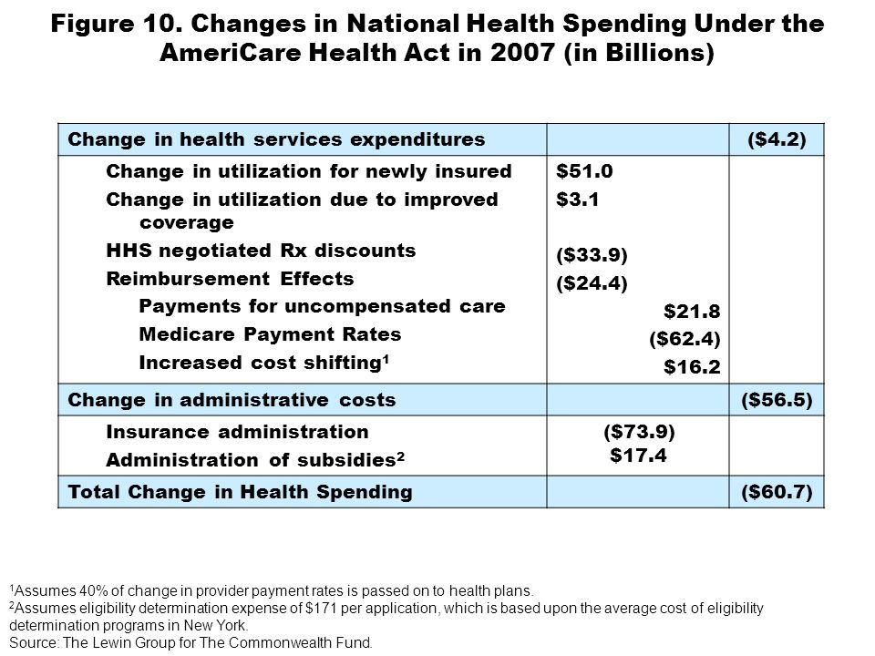 Figure 10. Changes in National Health Spending Under the AmeriCare Health Act in 2007 (in Billions) Change in health services expenditures($4.2) Chang