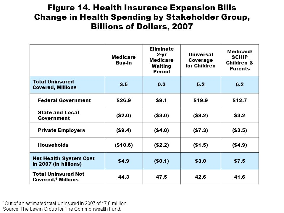 Figure 14. Health Insurance Expansion Bills Change in Health Spending by Stakeholder Group, Billions of Dollars, 2007 Medicare Buy-In Eliminate 2-yr M