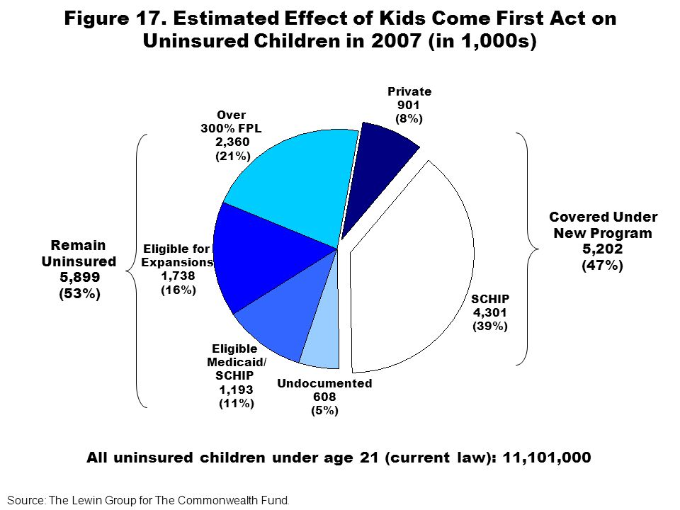 Figure 17. Estimated Effect of Kids Come First Act on Uninsured Children in 2007 (in 1,000s) Covered Under New Program 5,202 (47%) Undocumented 608 (5