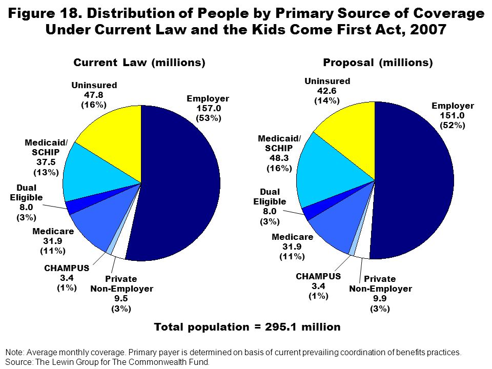 Figure 18. Distribution of People by Primary Source of Coverage Under Current Law and the Kids Come First Act, 2007 Note: Average monthly coverage. Pr