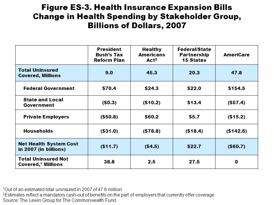 Figure ES-3. Health Insurance Expansion Bills Change in Health Spending by Stakeholder Group, Billions of Dollars, 2007 President Bushs Tax Reform Pla