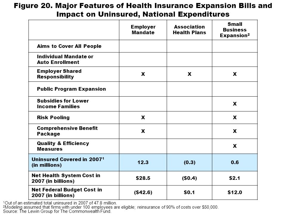 Figure 20. Major Features of Health Insurance Expansion Bills and Impact on Uninsured, National Expenditures Employer Mandate Association Health Plans
