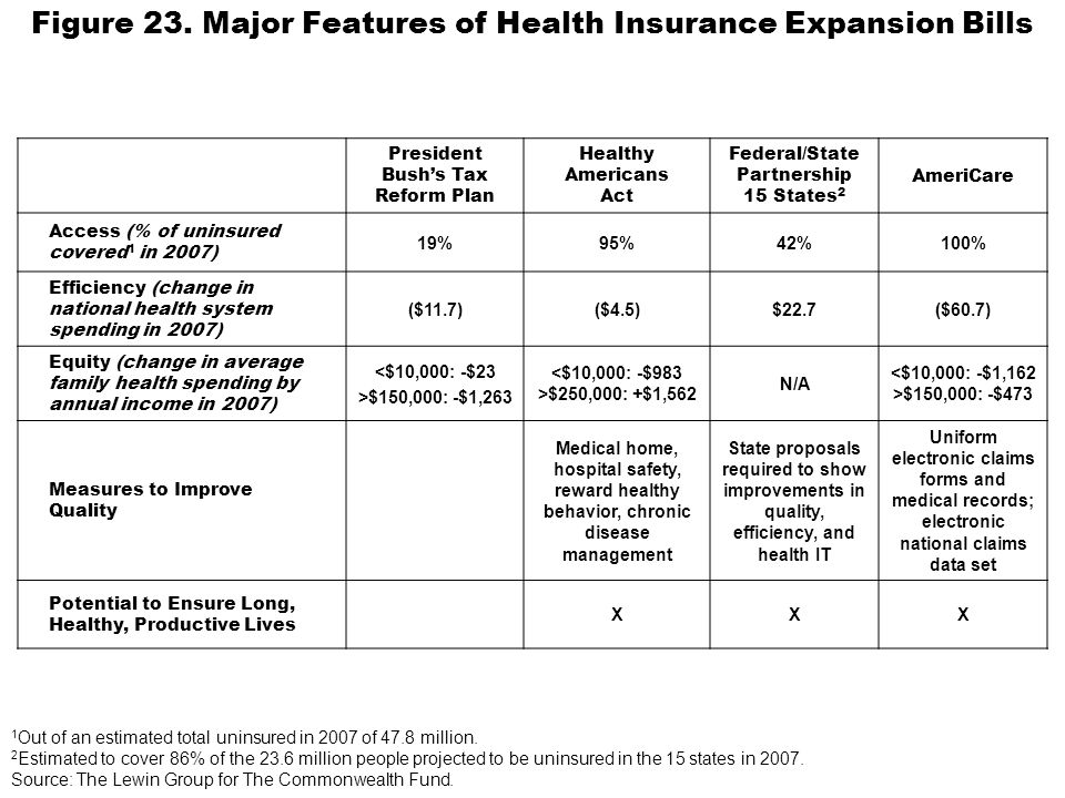 Figure 23. Major Features of Health Insurance Expansion Bills President Bushs Tax Reform Plan Healthy Americans Act Federal/State Partnership 15 State