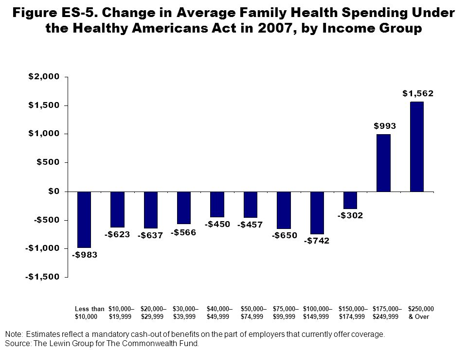 Figure ES-5. Change in Average Family Health Spending Under the Healthy Americans Act in 2007, by Income Group Less than $10,000– $20,000– $30,000– $4