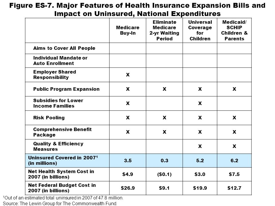 Figure ES-7. Major Features of Health Insurance Expansion Bills and Impact on Uninsured, National Expenditures Medicare Buy-In Eliminate Medicare 2-yr