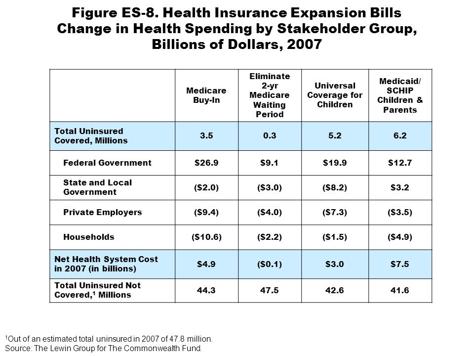 Figure ES-8. Health Insurance Expansion Bills Change in Health Spending by Stakeholder Group, Billions of Dollars, 2007 Medicare Buy-In Eliminate 2-yr