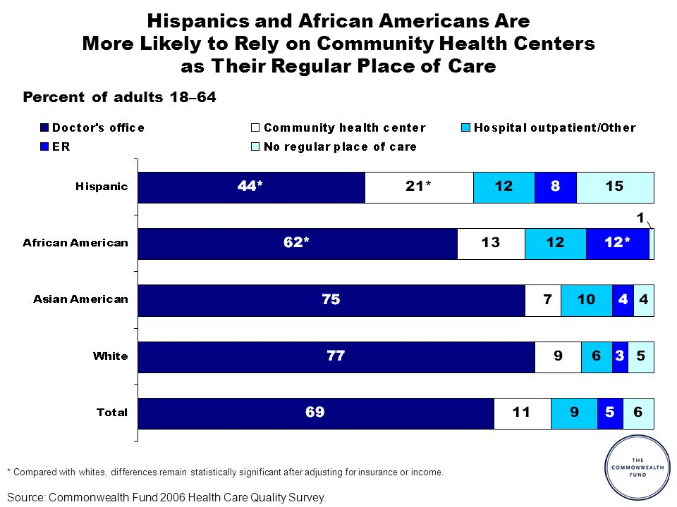 Percent of adults 18–64 Hispanics and African Americans Are More Likely to Rely on Community Health Centers as Their Regular Place of Care Source: Commonwealth Fund 2006 Health Care Quality Survey.