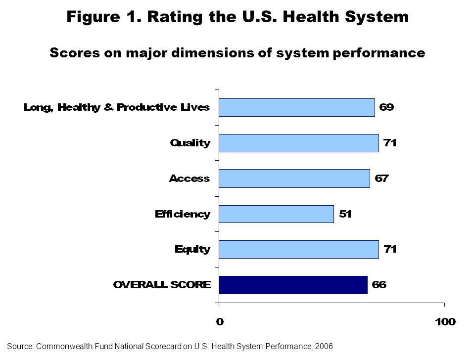 Figure 1. Rating the U.S.