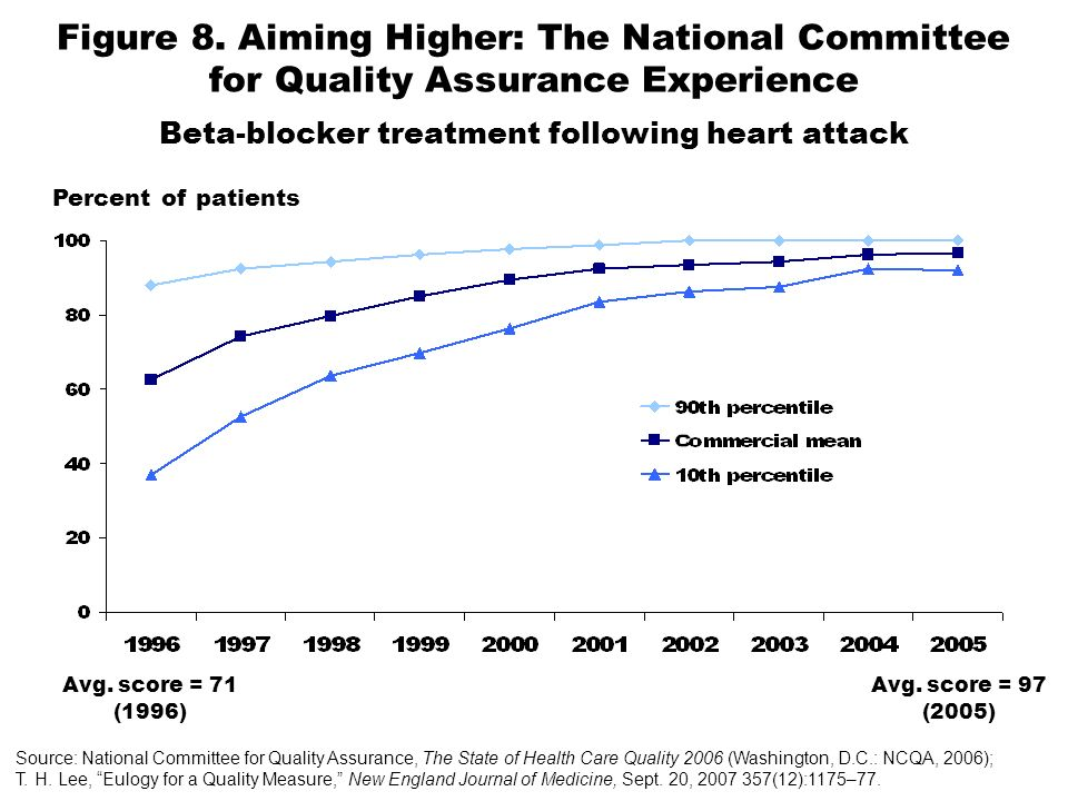 Figure 8. Aiming Higher: The National Committee for Quality Assurance Experience Beta-blocker treatment following heart attack Source: National Commit