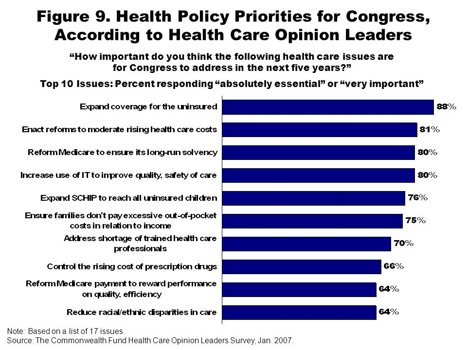 Figure 9. Health Policy Priorities for Congress, According to Health Care Opinion Leaders Note: Based on a list of 17 issues. Source: The Commonwealth